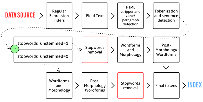 SphinxSearch indexing process flow